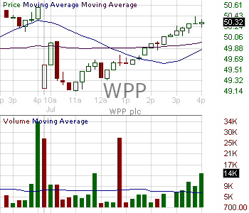 WPP - WPP plc American Depositary Shares 15 minute intraday candlestick chart with less than 1 minute delay