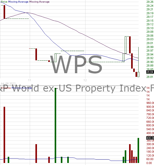 WPS - iShares International Developed Property ETF 15 minute intraday candlestick chart with less than 1 minute delay