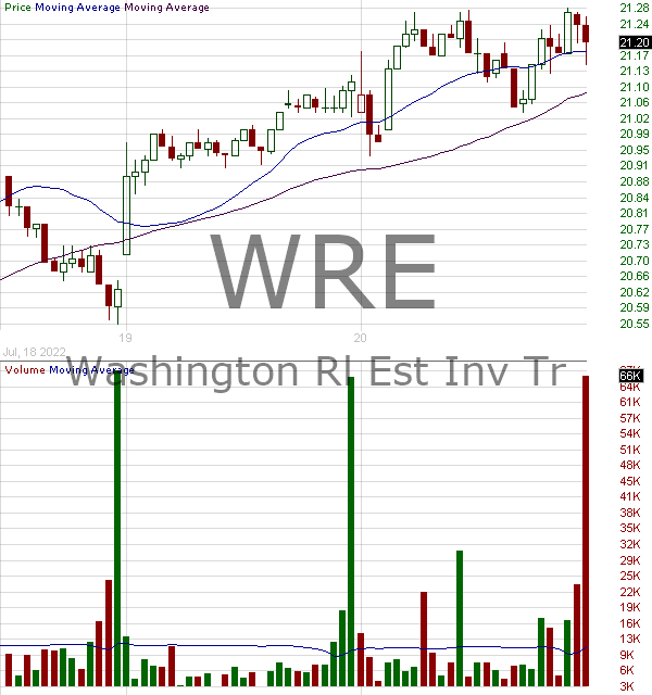 WRE - Washington Real Estate Investment Trust 15 minute intraday candlestick chart with less than 1 minute delay