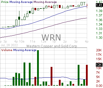 WRN - Western Copper and Gold Corporation 15 minute intraday candlestick chart with less than 1 minute delay