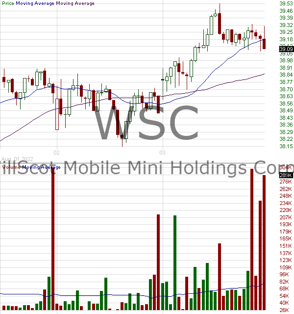 WSC - WillScot Mobile Mini Holdings Corp. 15 minute intraday candlestick chart with less than 1 minute delay