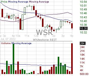 WSR - Whitestone REIT Common Shares 15 minute intraday candlestick chart with less than 1 minute delay