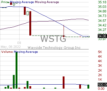 WSTG - Wayside Technology Group Inc. 15 minute intraday candlestick chart with less than 1 minute delay