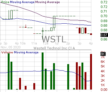WSTL - Westell Technologies Inc. 15 minute intraday candlestick chart with less than 1 minute delay