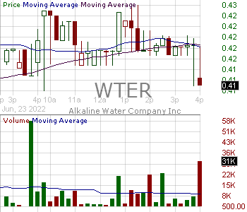 WTER - The Alkaline Water Company Inc. 15 minute intraday candlestick chart with less than 1 minute delay