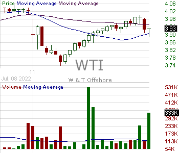 WTI - WT Offshore Inc. 15 minute intraday candlestick chart with less than 1 minute delay