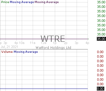WTRE - Watford Holdings Ltd. 15 minute intraday candlestick chart with less than 1 minute delay