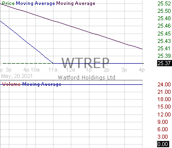 WTREP - Watford Holdings Ltd. - 8.25 Cumulative Redeemable Preference Shares 15 minute intraday candlestick chart with less than 1 minute delay