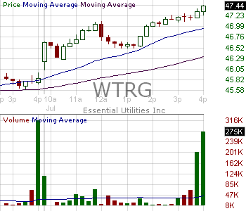 WTRG - Essential Utilities Inc. 15 minute intraday candlestick chart with less than 1 minute delay