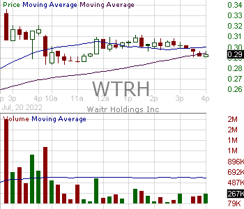 WTRH - Waitr Holdings Inc. 15 minute intraday candlestick chart with less than 1 minute delay