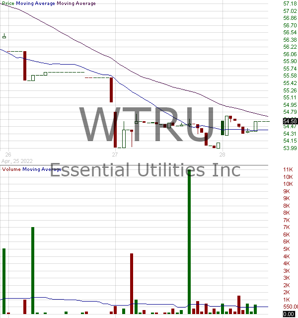 WTRU - Essential Utilities Inc. 6.00 TEU 15 minute intraday candlestick chart with less than 1 minute delay
