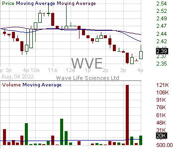 WVE - Wave Life Sciences Ltd. 15 minute intraday candlestick chart with less than 1 minute delay