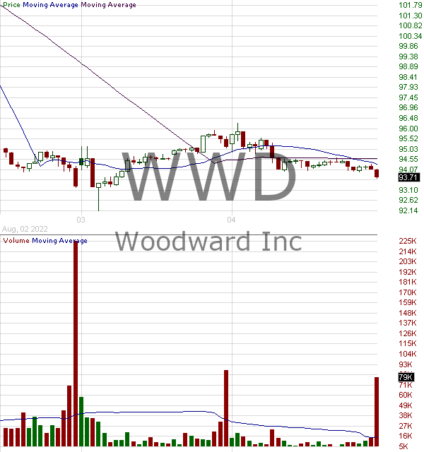 WWD - Woodward Inc. 15 minute intraday candlestick chart with less than 1 minute delay