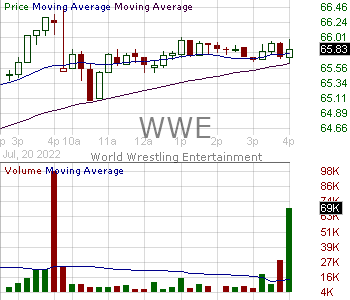 WWE - World Wrestling Entertainment Inc. Class A 15 minute intraday candlestick chart with less than 1 minute delay