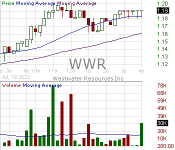 WWR - Westwater Resources Inc. 15 minute intraday candlestick chart with less than 1 minute delay