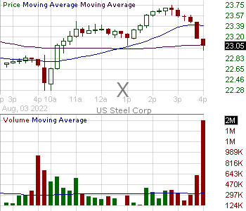 X - United States Steel Corporation 15 minute intraday candlestick chart with less than 1 minute delay