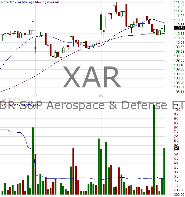 XAR - SPDR SP Aerospace Defense ETF 15 minute intraday candlestick chart with less than 1 minute delay