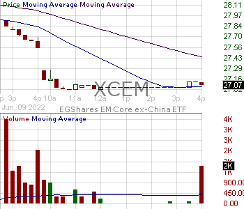 XCEM - Columbia EM Core ex-China ETF 15 minute intraday candlestick chart with less than 1 minute delay