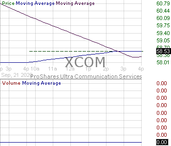 XCOM - ProShares Ultra Communication Services Select Sector 15 minute intraday candlestick chart with less than 1 minute delay