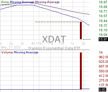 XDAT - Franklin Exponential Data ETF 15 minute intraday candlestick chart with less than 1 minute delay