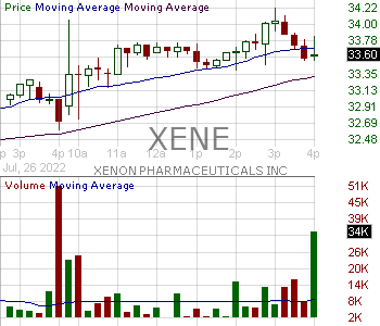XENE - Xenon Pharmaceuticals Inc. 15 minute intraday candlestick chart with less than 1 minute delay