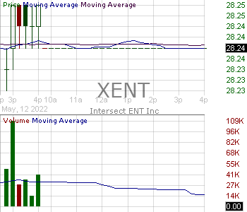 XENT - Intersect ENT Inc. 15 minute intraday candlestick chart with less than 1 minute delay