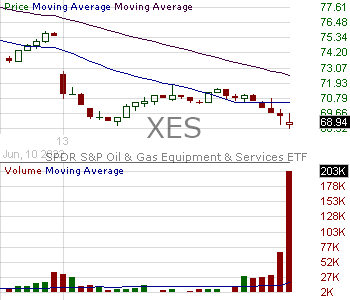 XES - SPDR Series Trust SP Oil Gas Equipment Services ETF 15 minute intraday candlestick chart with less than 1 minute delay