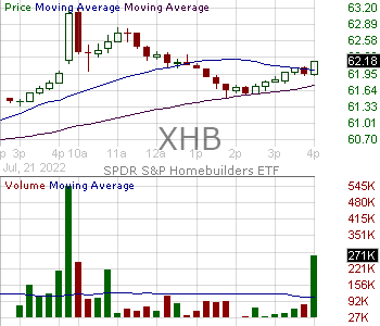 XHB - SPDR Series Trust Homebuilders ETF 15 minute intraday candlestick chart with less than 1 minute delay