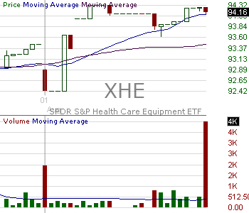 XHE - SPDR SP Health Care Equipment 15 minute intraday candlestick chart with less than 1 minute delay