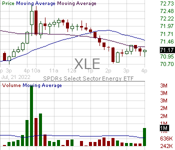 XLE - SPDR Select Sector Fund - Energy Select Sector 15 minute intraday candlestick chart with less than 1 minute delay