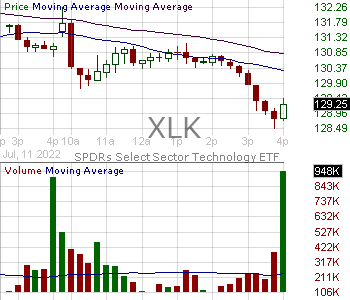 XLK - SPDR Select Sector Fund - Technology 15 minute intraday candlestick chart with less than 1 minute delay