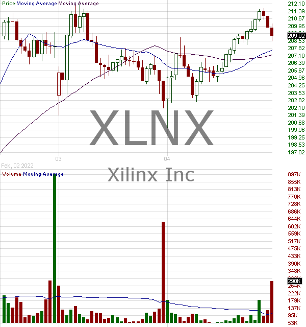 XLNX - Xilinx Inc. 15 minute intraday candlestick chart with less than 1 minute delay