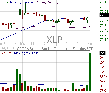 XLP - SPDR Select Sector Fund - Consumer Staples 15 minute intraday candlestick chart with less than 1 minute delay