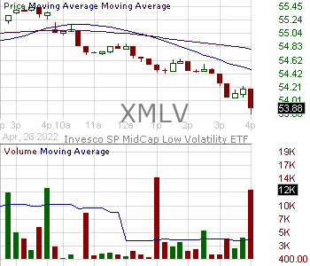 XMLV - Invesco SP MidCap Low Volatility ETF 15 minute intraday candlestick chart with less than 1 minute delay