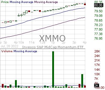 XMMO - Invesco SP MidCap Momentum ETF 15 minute intraday candlestick chart with less than 1 minute delay