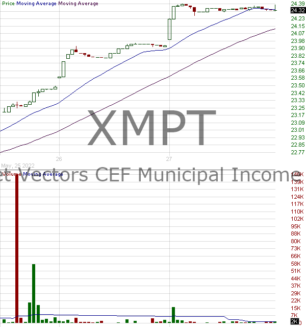 XMPT - VanEck Vectors CEF Municipal Income ETF 15 minute intraday candlestick chart with less than 1 minute delay