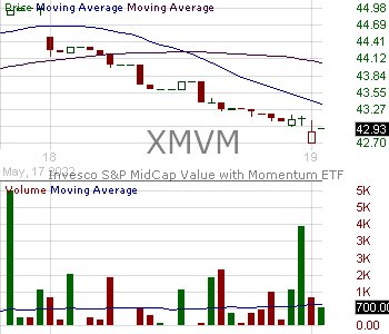 XMVM - Invesco SP MidCap Value with Momentum ETF 15 minute intraday candlestick chart with less than 1 minute delay