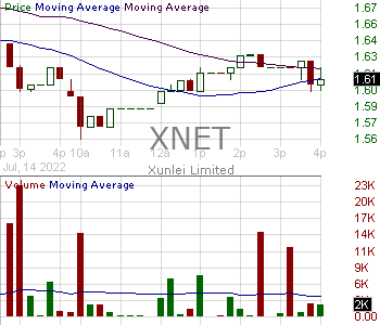 XNET - Xunlei Limited - American Depositary Receipts 15 minute intraday candlestick chart with less than 1 minute delay