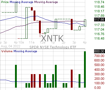 XNTK - SPDR NYSE Technology ETF 15 minute intraday candlestick chart with less than 1 minute delay