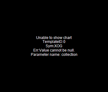 XOG - Extraction Oil Gas Inc. 15 minute intraday candlestick chart with less than 1 minute delay