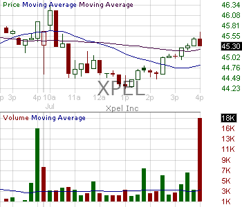 XPEL - XPEL Inc. 15 minute intraday candlestick chart with less than 1 minute delay