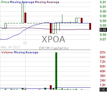 XPOA - DPCM Capital Inc. Class A 15 minute intraday candlestick chart with less than 1 minute delay