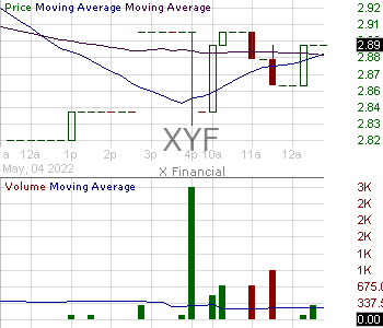 XYF - X Financial American Depositary Shares each representing six Class A Ordinary Shares 15 minute intraday candlestick chart with less than 1 minute delay