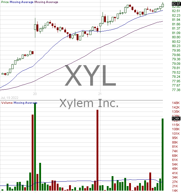 XYL - Xylem Inc. 15 minute intraday candlestick chart with less than 1 minute delay