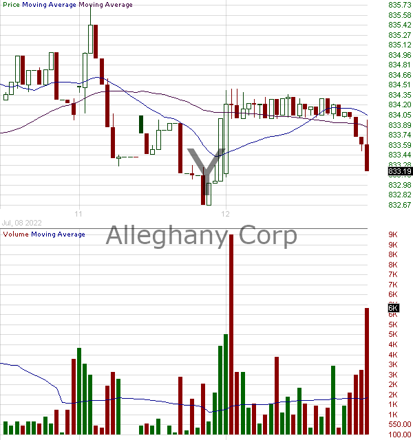 Y - Alleghany Corporation 15 minute intraday candlestick chart with less than 1 minute delay