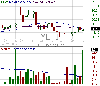 YETI - YETI Holdings Inc. 15 minute intraday candlestick chart with less than 1 minute delay