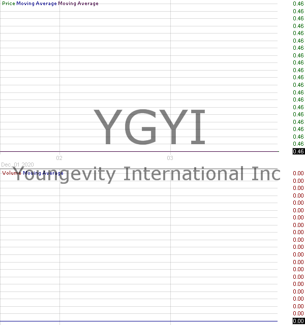 YGYI - Youngevity International Inc. 15 minute intraday candlestick chart with less than 1 minute delay