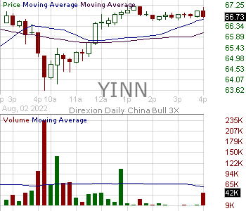 YINN - Direxion Daily FTSE China Bull 3x Shares 15 minute intraday candlestick chart with less than 1 minute delay