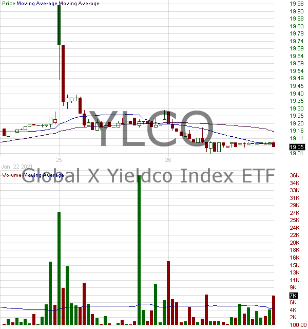 YLCO - Global X YieldCo Renewable Energy Income ETF 15 minute intraday candlestick chart with less than 1 minute delay