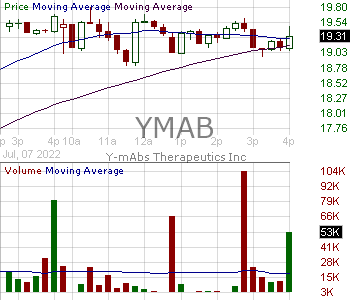 YMAB - Y-mAbs Therapeutics Inc. 15 minute intraday candlestick chart with less than 1 minute delay